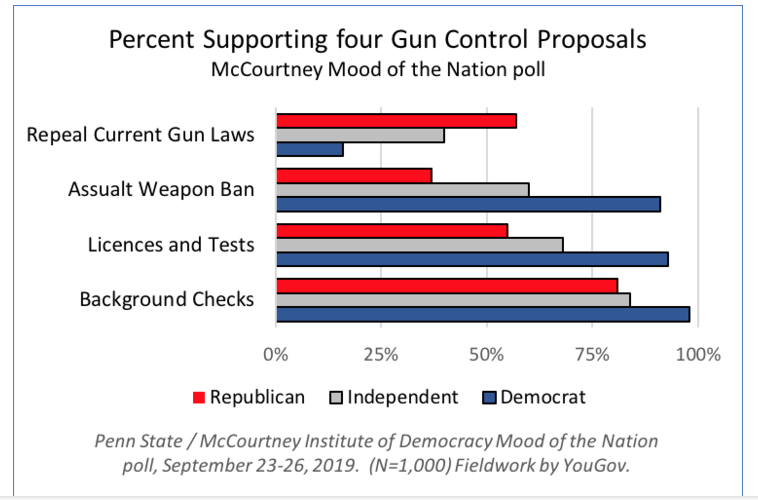 Chart on percent supporting gun contol.