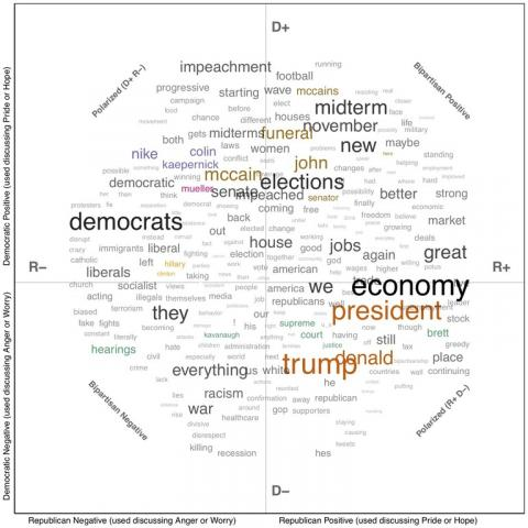 A word cloud showing the top mentioned words in the poll and the positive/negative and Republican/Democrat quadrant it belongs in.