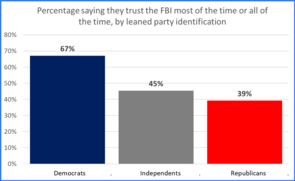 Graph showing percentage by political affiliation who trust the FBI most or all of the time.